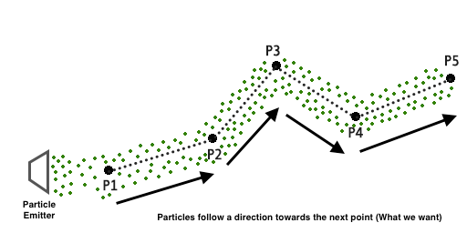 LinearParticlesDirection